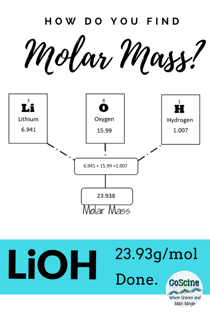 Molar Mass Worksheet | STEM Sheets |Molar Mass Science