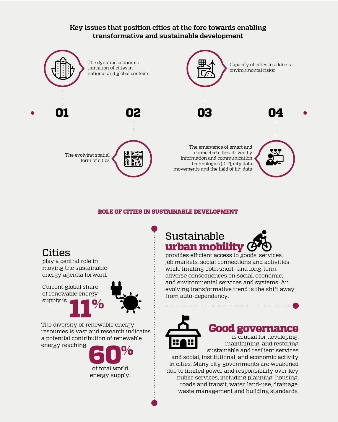 World Cities Report 2016 Urbanization And Development Emerging Futures World Cities Sustainable City Development