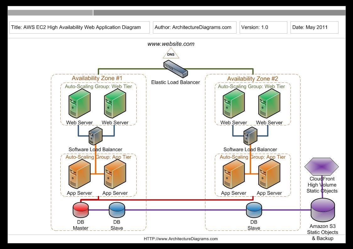Amazon Aws Ec2 High Availability Web Application Diagram