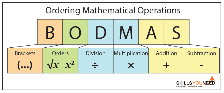 Rules Of Ordering In Mathematics Bodmas Gre Math Pinterest