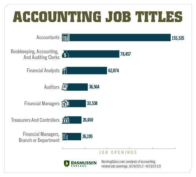 accounting job titles Accounting Pinterest Career path and Paths - Accounting Job Titles