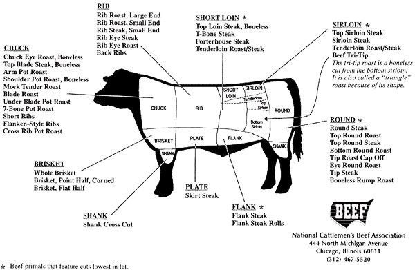 16536723604045920 besides What Is The Difference Between A New York Strip And A Bone In New York Cut Sirlo besides 220254237999982130 furthermore  on kosher meat diagram