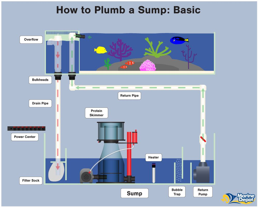 How to Plumb a Sump - Basic, Intermediate and Advanced | Discus ...