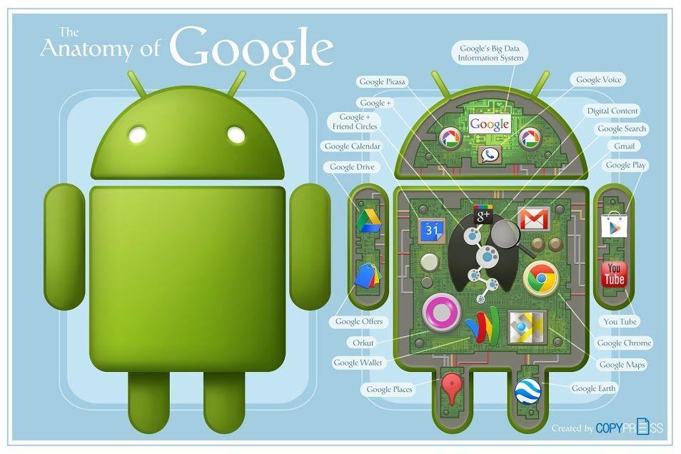 La anatomía de Google | Infografías | Pinterest | De google ...