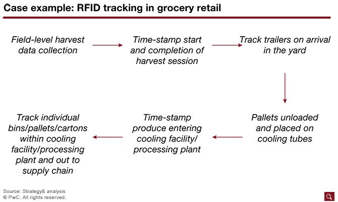 RFID systems track each product through the supply chain