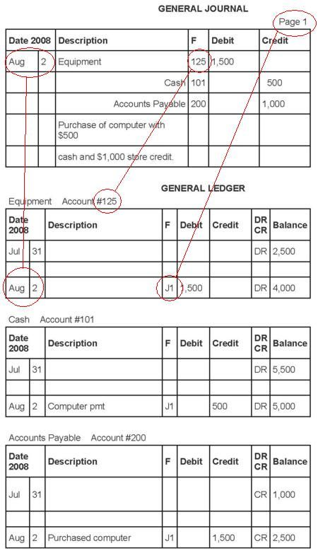 17 Best images about Accounting templates and help files – General Ledger Format