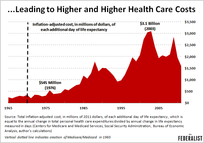 8 Charts That Explain The Explosive Growth Of U S Health Care Costs Federalist
