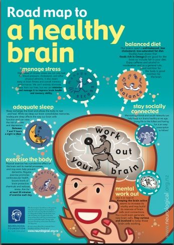 001 The elements of maintaining a healthy brain. Healthy
