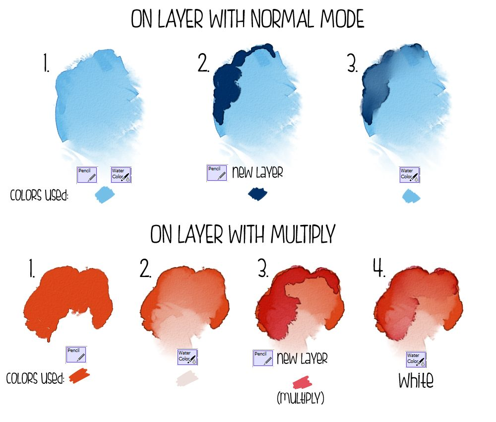 Day In The Life Of Mac Watercolor Effects Digital Art Tutorial