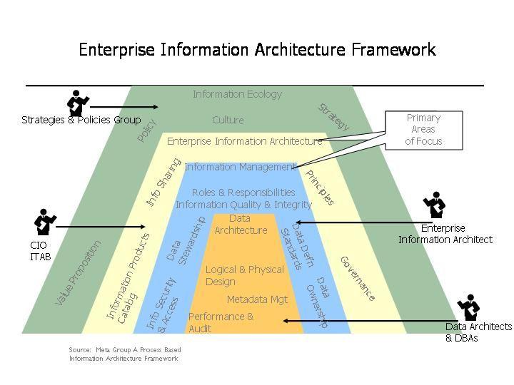 EnterpriseInformation Architecture Framework Enterprise - enterprise data architect resume