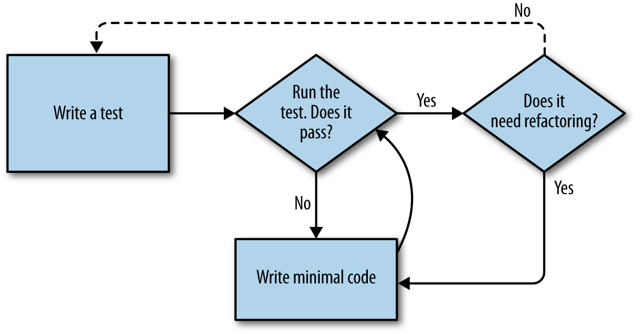 A flowchart showing tests coding and refactoring programming a flowchart showing tests coding and refactoring nvjuhfo Gallery