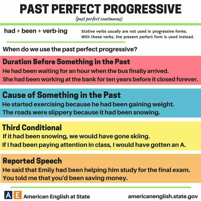 Past Perfect Progressive Nasreen English Grammar English Learn