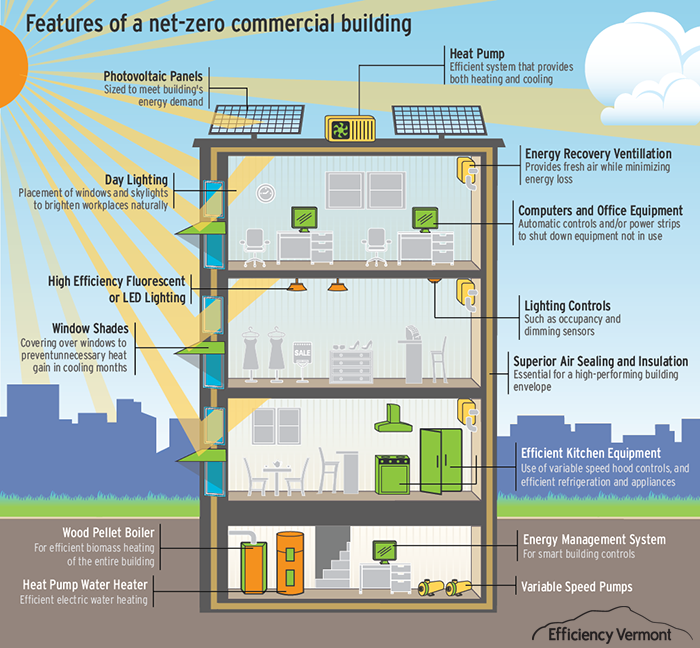 Features of a net zero commercial building energy for Zero energy house plans