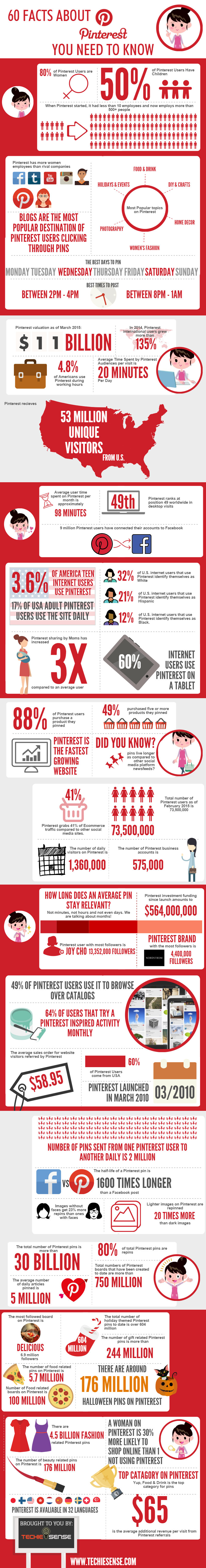 Everything You Wanted to Know About Pinterest – Infographic