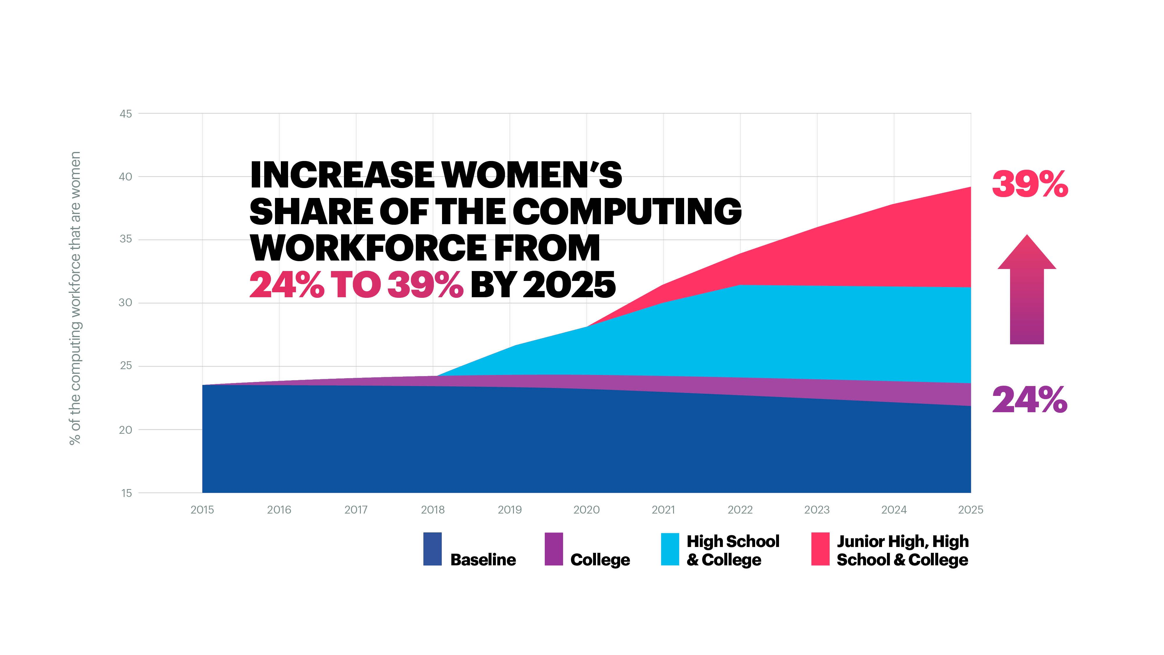 Cracking the Gender Code Research from Girls Who Code