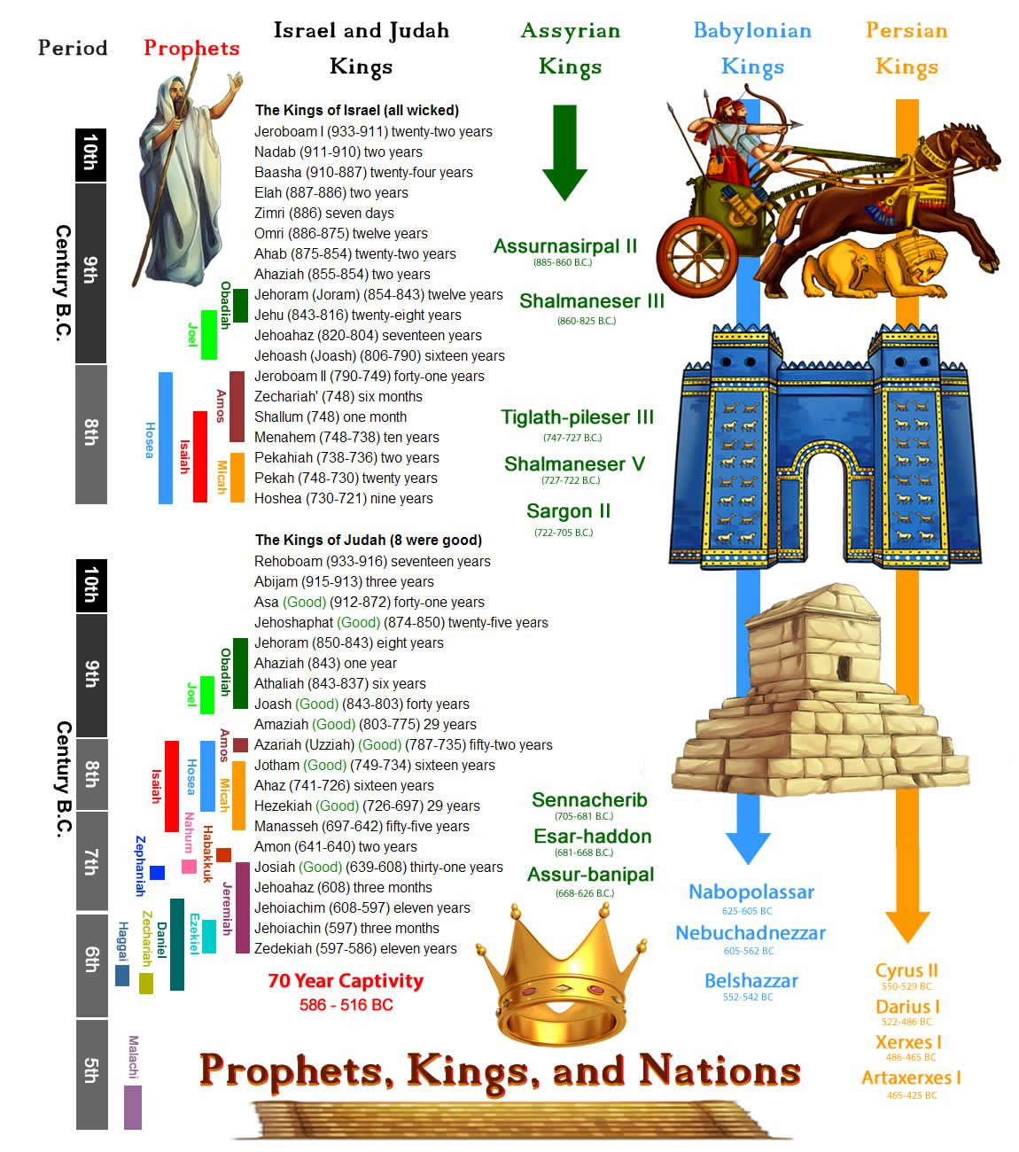 Chronology of Kings, Prophets, and Nations in the Old Testament (Bible History Online)