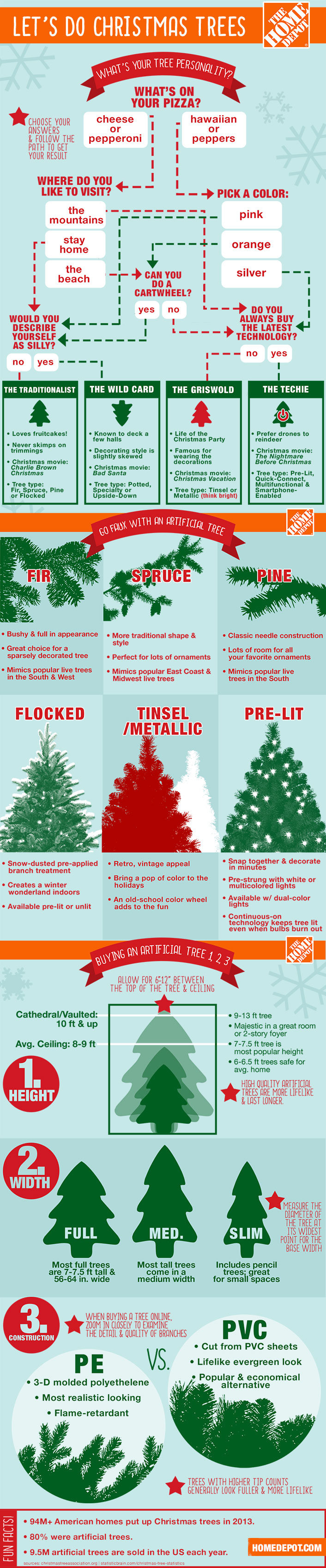 How To Find The Right Artificial Tree For You At The Home Depot Best Artificial Christmas Trees Artificial Christmas Tree Artificial Tree