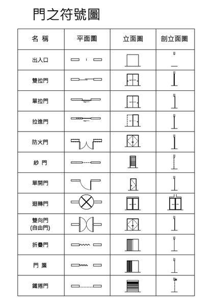 建築圖符號及圖例...類別...防火時效之規定 @ 『羽橋設計』Veneerer Design Studio. :: 痞客邦