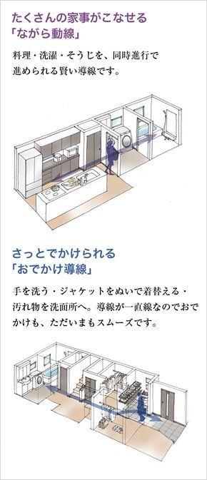 知恵 おしゃれまとめの人気アイデア Pinterest りよ 2020 日本のモダンな家 間取り 住宅 間取り