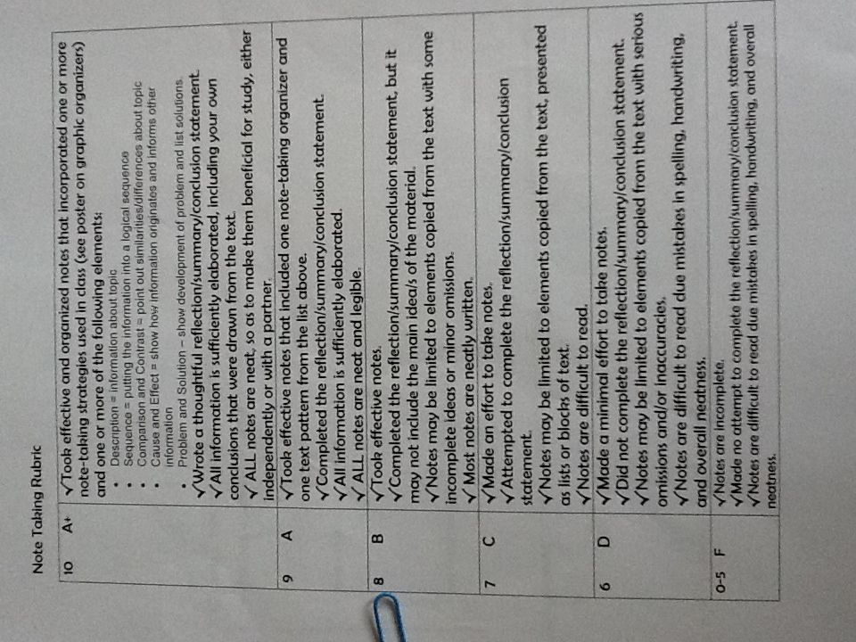 Rubric For Note Taking In The Interactive Notebooks In My