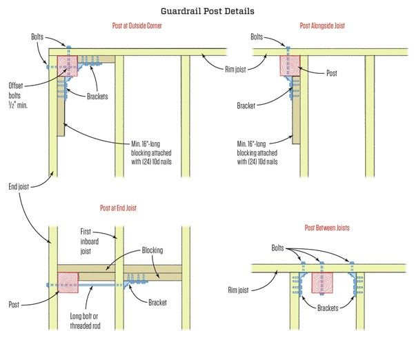 Guardrail02 Posts With Images Deck Posts Deck Building Foundation