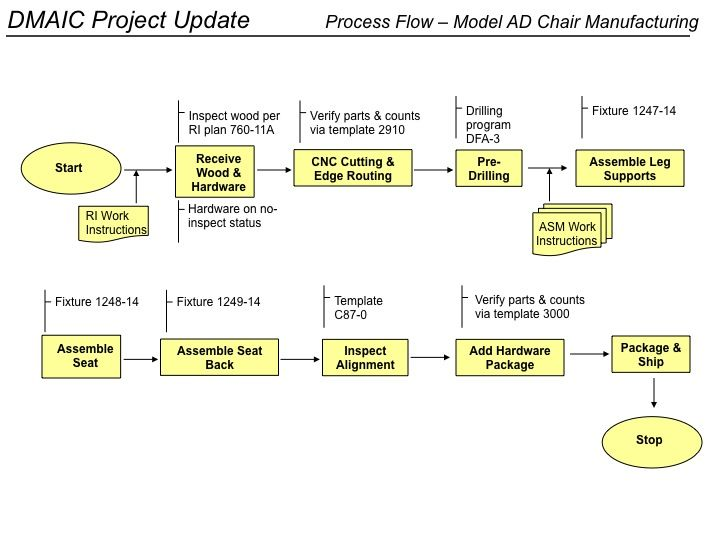 5s Control Plan Google Search The 5s S Process Improvement
