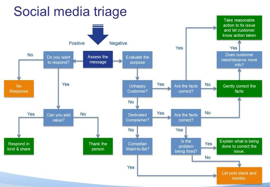Social Media Triage Flow Chart Social Media