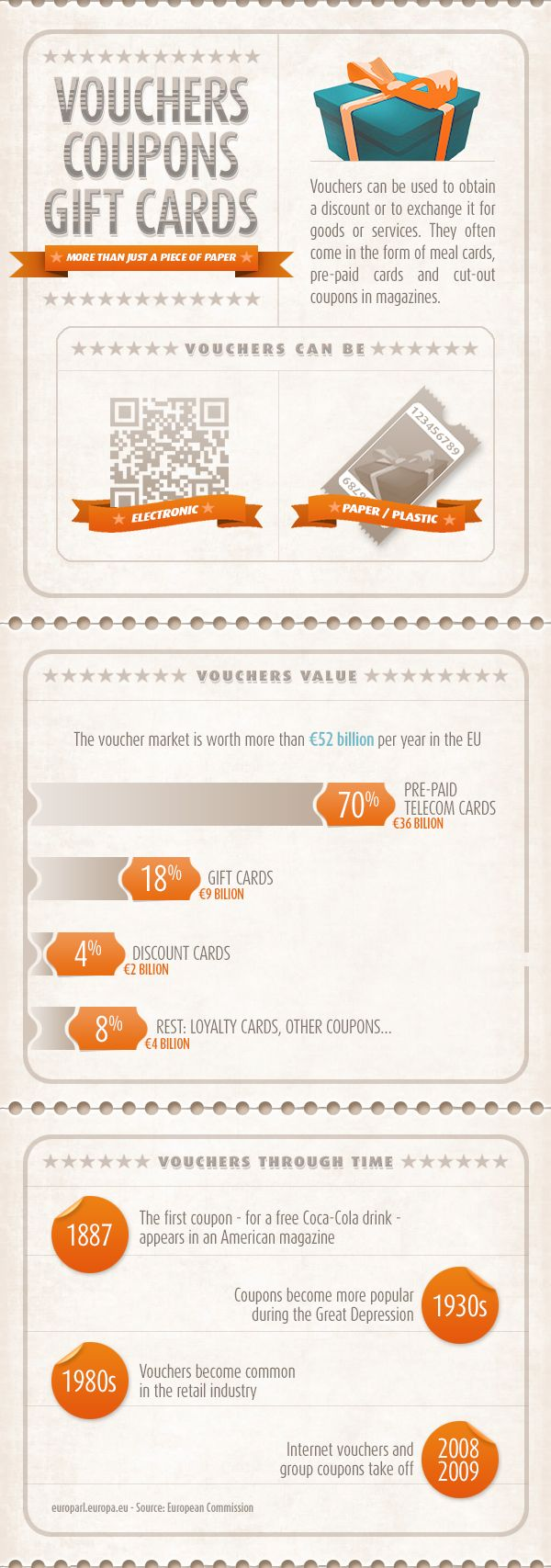 Infographic how to make issuing vouchers less taxing – How to Make Vouchers