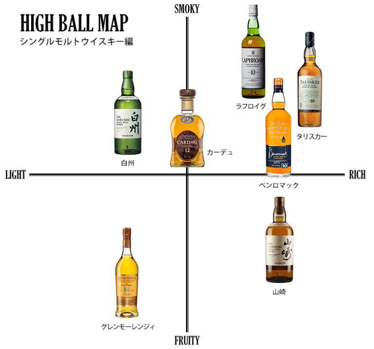 居酒屋 Bar 家飲み ハイボールの種類と味のフレーバーマップ 2020