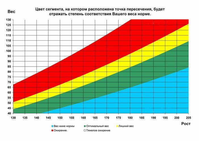 Скорость Оптимального Похудения.