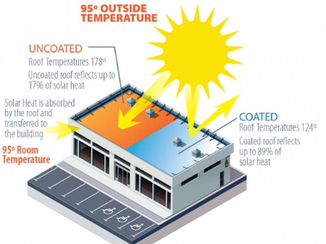 Best Pin By Cool Roofs On Joecoolroofs Cool Roof Solar 400 x 300