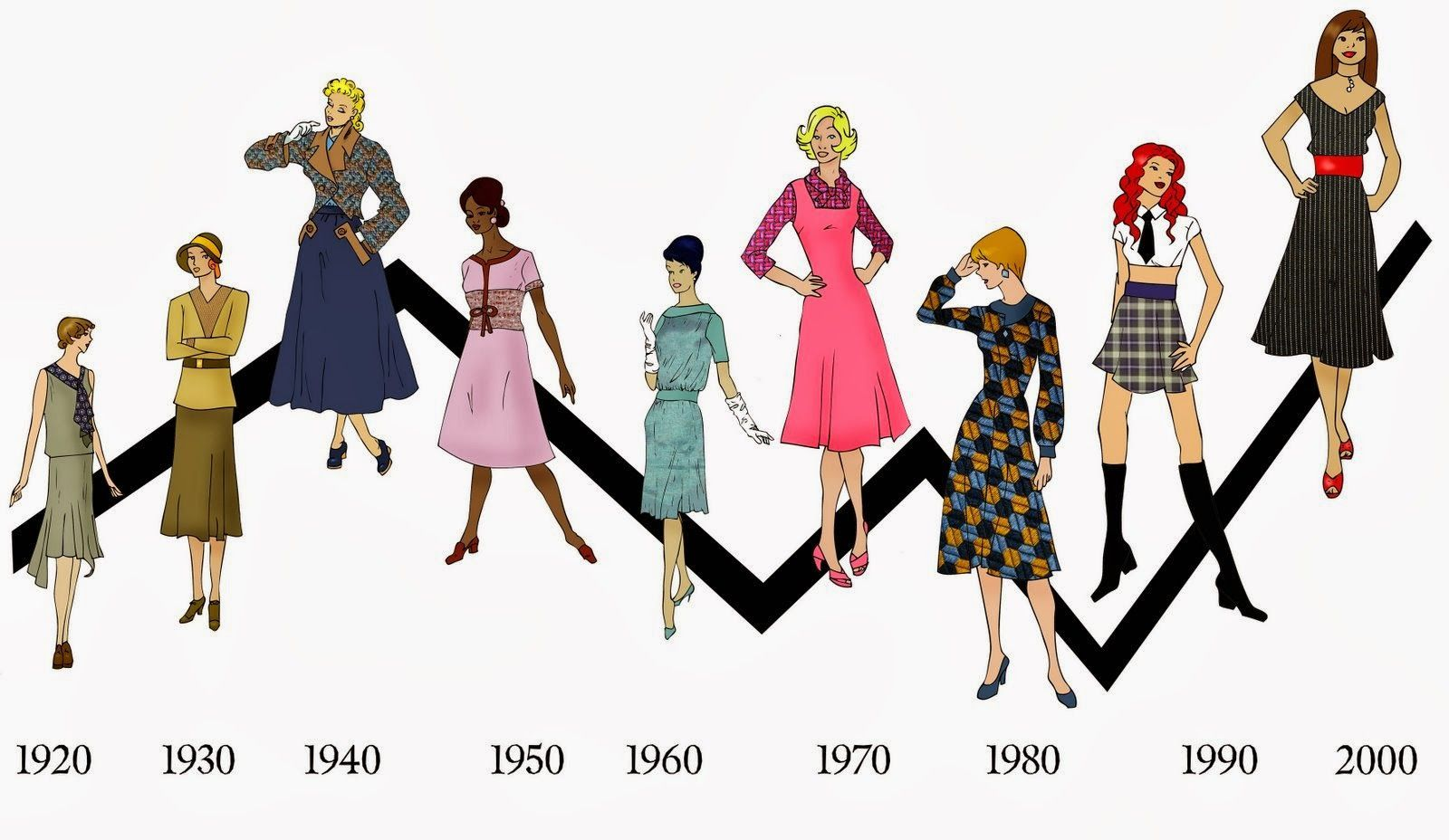 The History and Evolution of Fashion Design