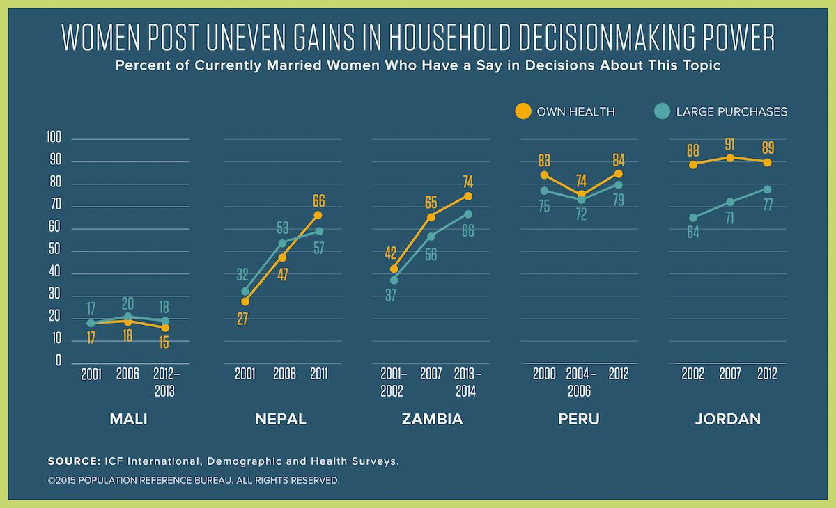 Pin By Population Reference Bureau On PRB Article Infographics