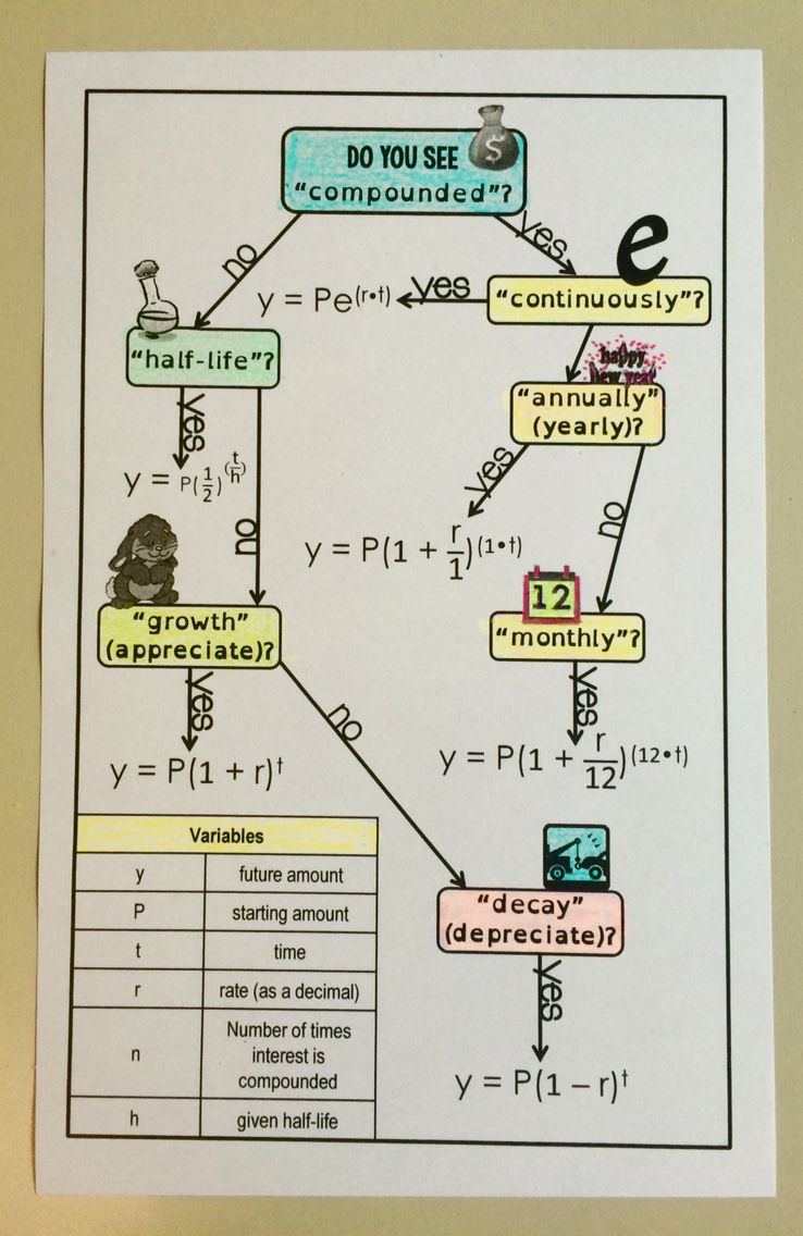 Free exponential functions flowchart at scaffoldedmath.com