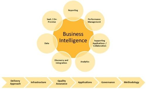 Self Service Business Intelligence Assists The Business Users To Make Dat Business Intelligence Solutions Business Intelligence Business Intelligence Dashboard