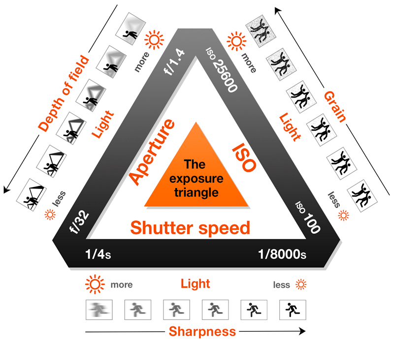 exposure triangle making sense of aperture shutter speed iso