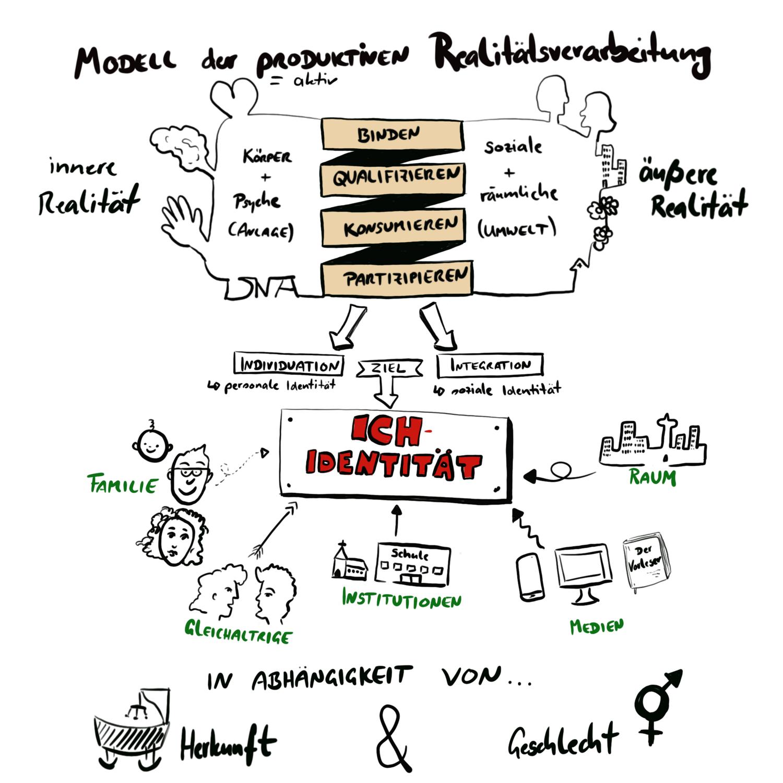 Modell Der Produktiven Realitatsverarbeitung Nach K Hurrelmann Unterrichtsmaterial Im Fach Padagogik Schulfach In 2020 Unterrichtsmaterial Modell Schule
