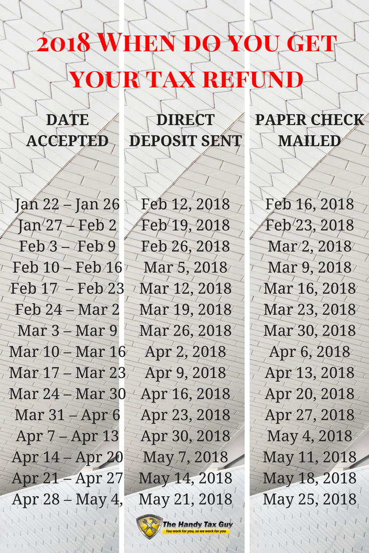 Tax Refund Calendar 2021 Get Your IRS Refund Cycle Chart 2021 Here   The Handy Tax Guy