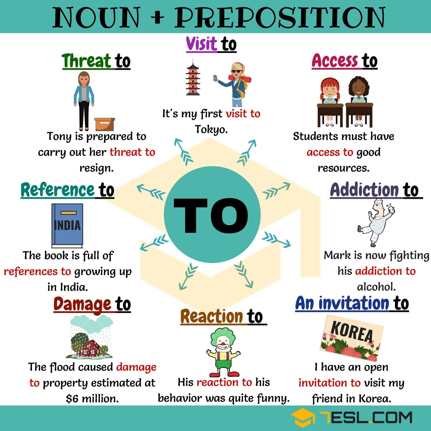 Noun To 25 Common Noun Collocations With To