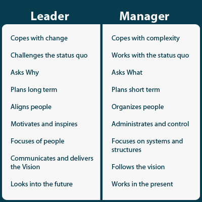 Diff rences entre un leader et un manager infographie - Difference entre pin et sapin ...