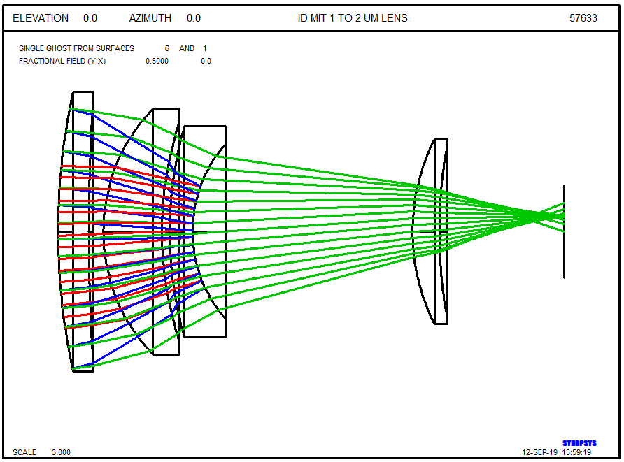 Synopsys Lens Design Software Ghost Synopsys Lens Design Program Optics Optical Lensdesign Opticaldesign Opticalengineering Optimization Photonics