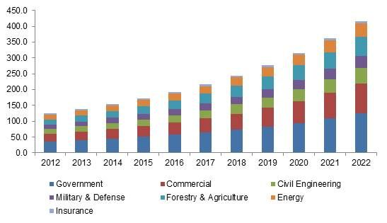 Aerial Imaging Market Size By Application Government Agriculture