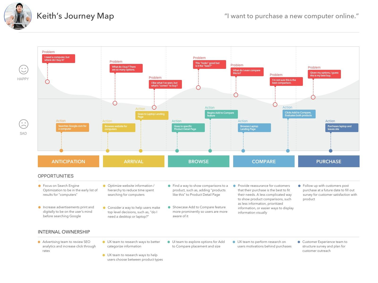 Evaluating Best Buy S Website Design A Ux Case Study Journey Mapping Customer Journey Mapping Experience Map