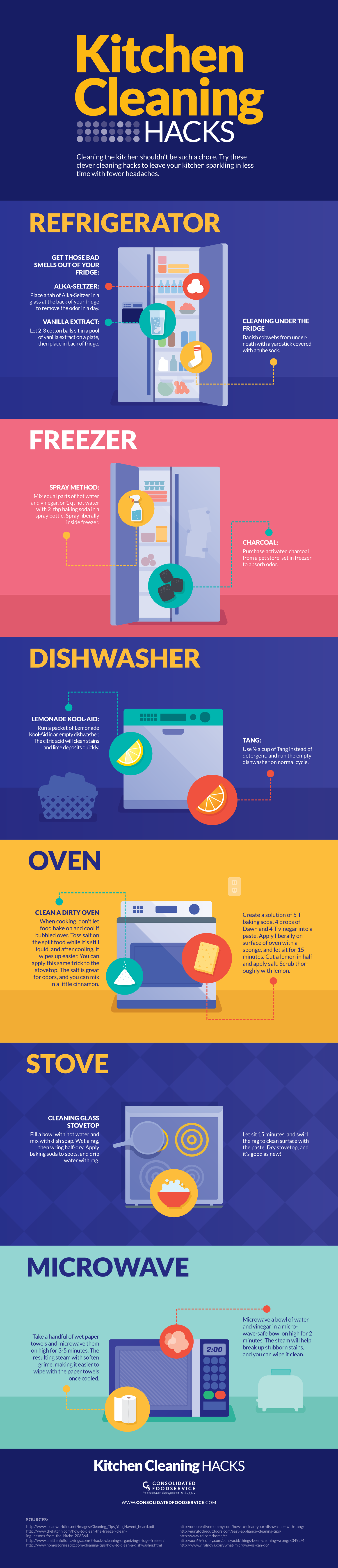 This Graphic Shows How to Clean Your Kitchen with Everyday