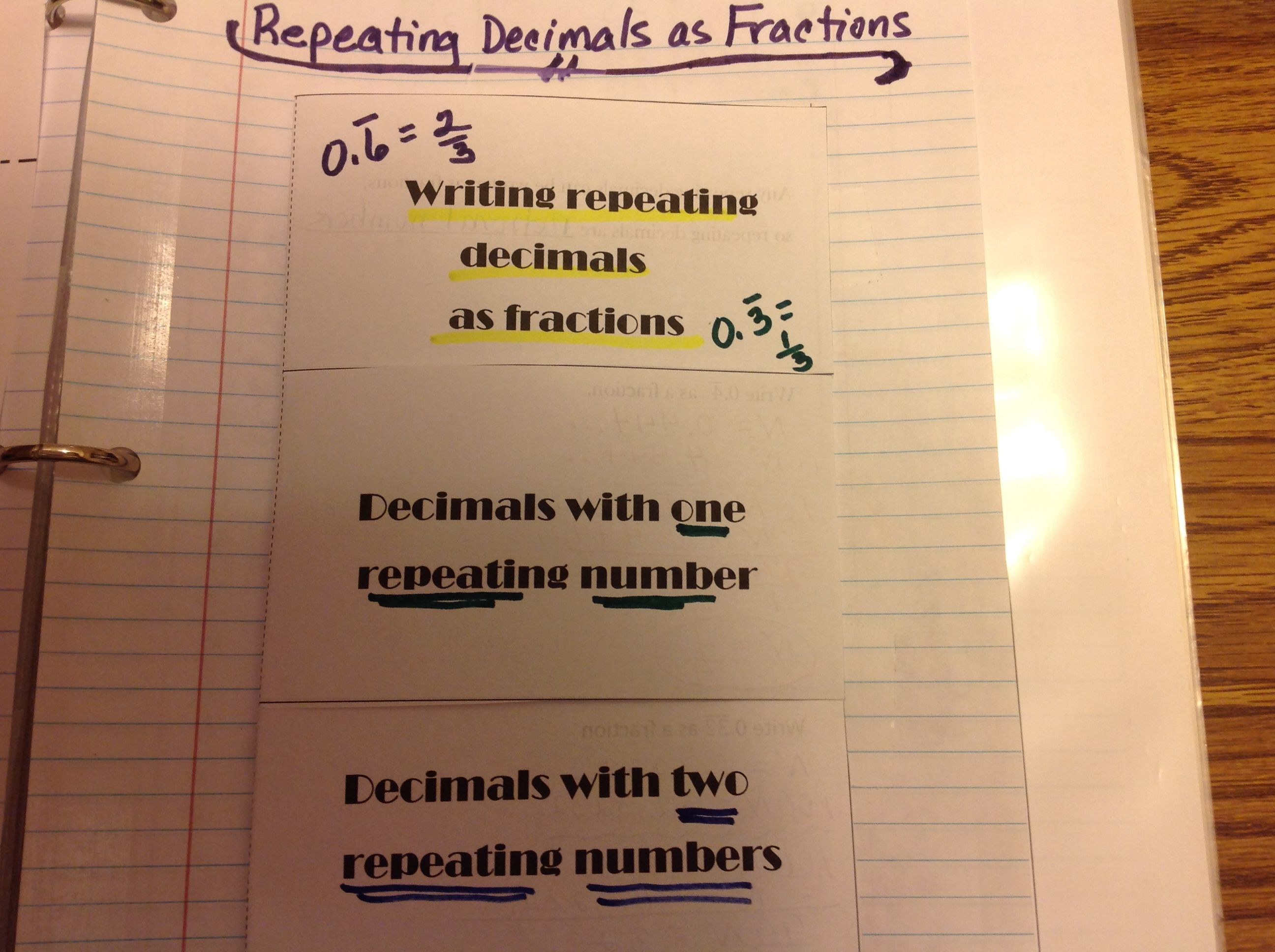 Writing Repeating Decimals As Fractions Foldable