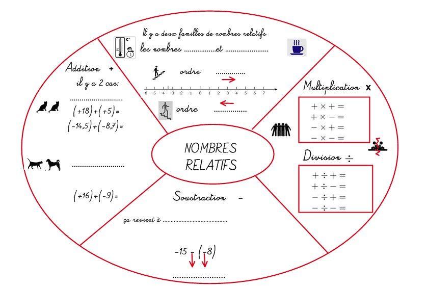 """Mandala """"Calculs de nombres relatifs: les quatre ..."""