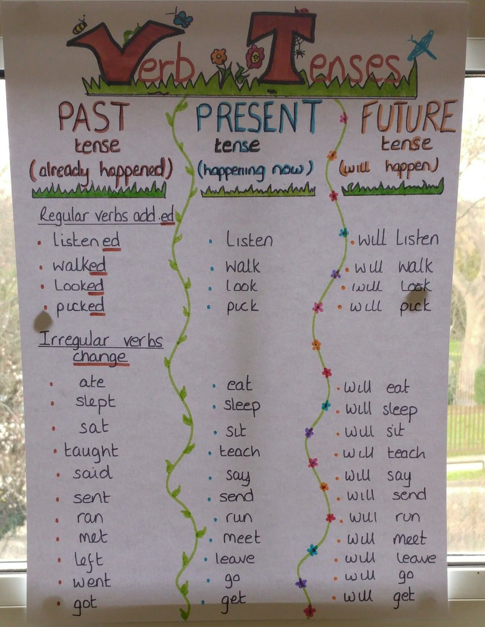 Anchor chart tenses regular and irregular verbs | Posters ...