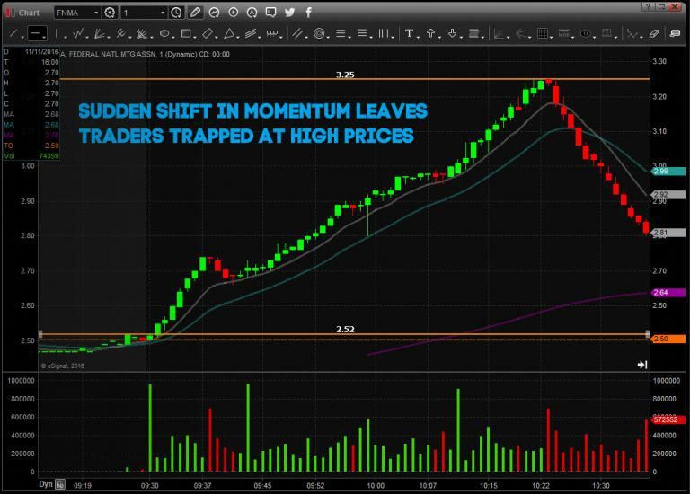 Day Trading Strategies For Beginners Warrior Trading Daytrading