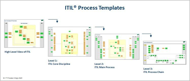 itil processes diagram 2004 hyundai santa fe monsoon wiring process templates implementation based on the map