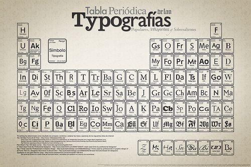Periodic_Table_of_Typefaces_Spanish_large Tabla y Tipografía - new tabla periodica de los elementos gaseosos